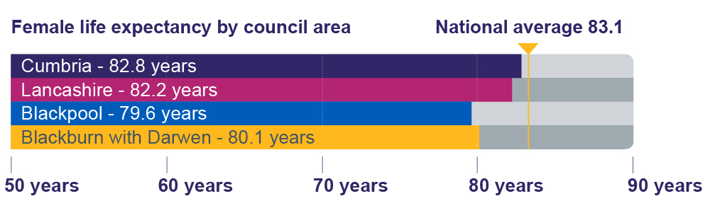 Graphic showing graph for female life expectancy by council area