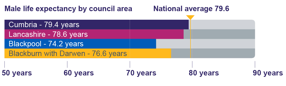 Graphic of graph showing Male life expectancy by council area