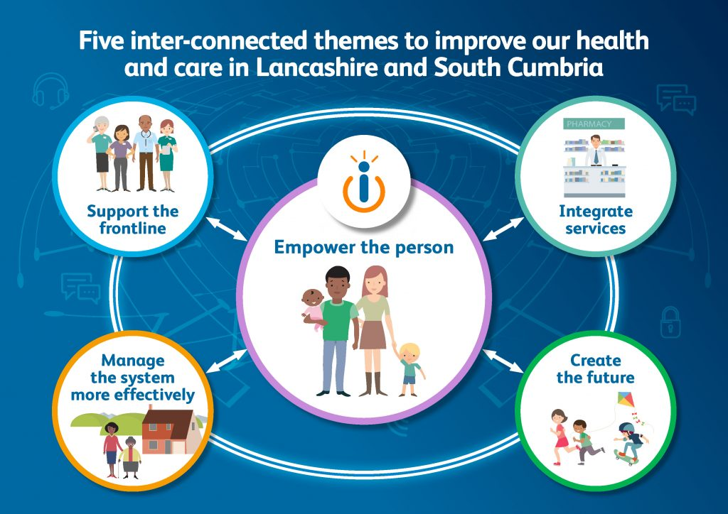 Illustration of the five inter-connecte themes to improve our health and care in Lancashire and South Cumbria