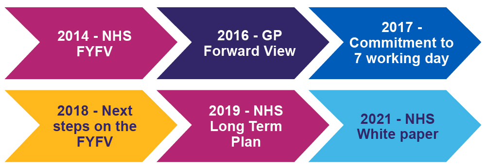 Timeline of New Hospitals Programme from 2017 to 2021