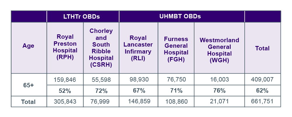 Graphic of table showing Occupied bed days (OBDs) for over 65 population by site for UHMBT and LTHTr