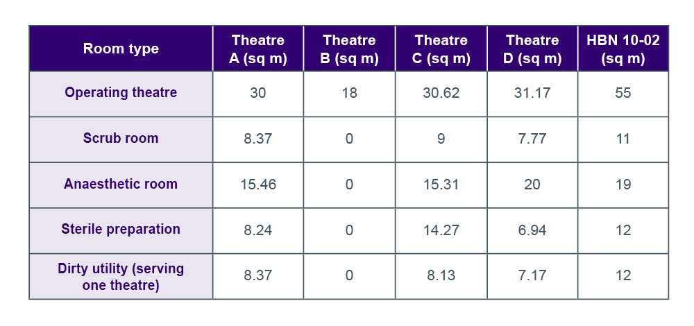 Graphic of table showing Comparison of current day case theatre capacity and supporting functions with HBN 26 requirements.
