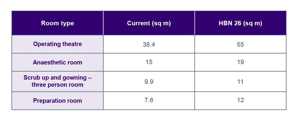 Graphic of table showing hospital room sizes